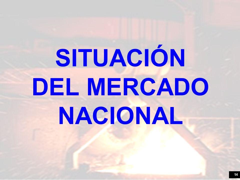 SITUACIÓN DEL MERCADO NACIONAL