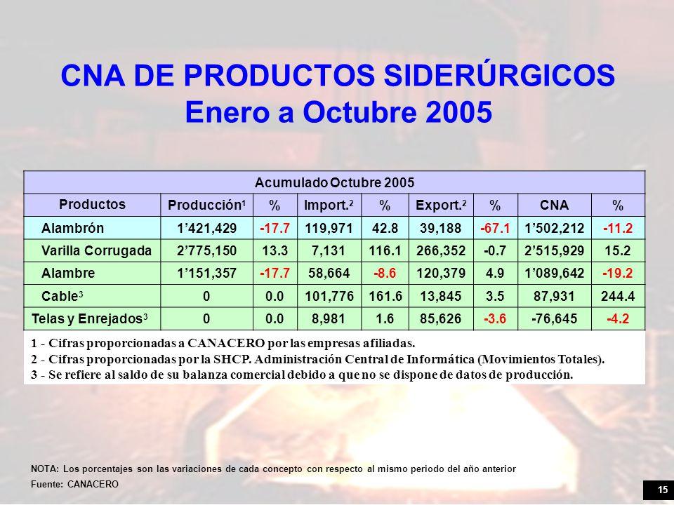 CNA DE PRODUCTOS SIDERÚRGICOS Enero a Octubre 2005