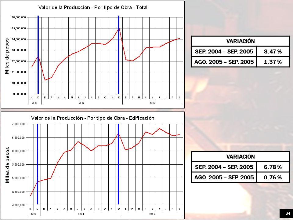 VARIACIÓN SEP. 2004 – SEP. 2005. 3.47 % AGO. 2005 – SEP. 2005. 1.37 % VARIACIÓN. SEP. 2004 – SEP. 2005.