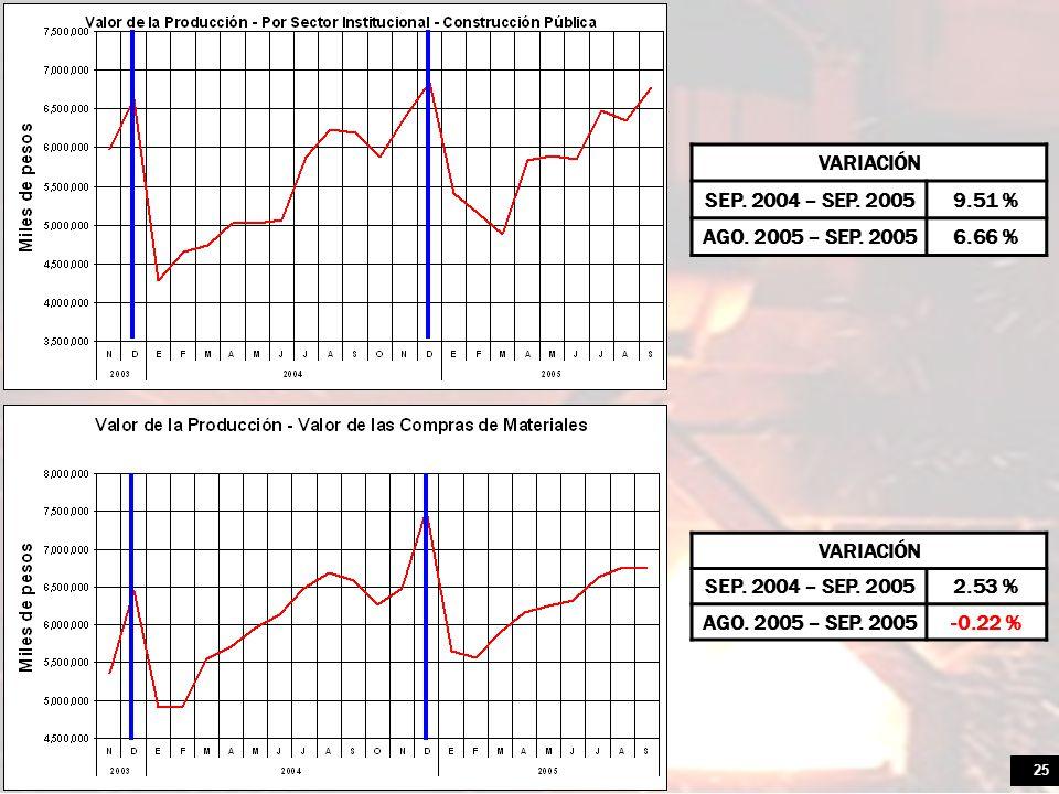 VARIACIÓN SEP. 2004 – SEP. 2005. 9.51 % AGO. 2005 – SEP. 2005. 6.66 % VARIACIÓN. SEP. 2004 – SEP. 2005.
