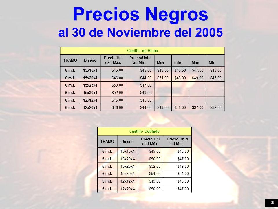Precios Negros al 30 de Noviembre del 2005
