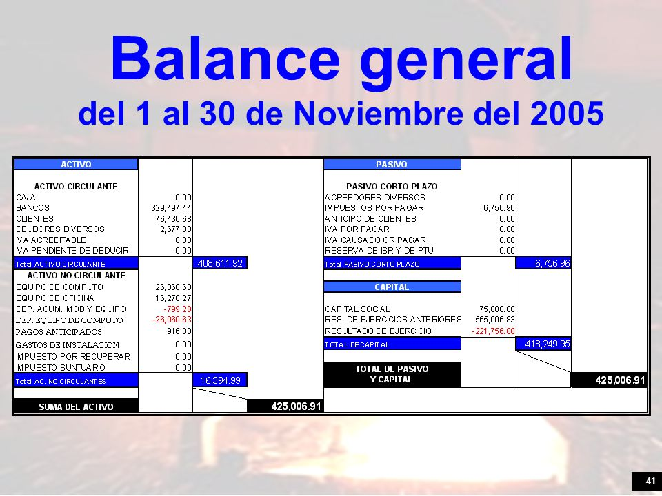 Balance general del 1 al 30 de Noviembre del 2005