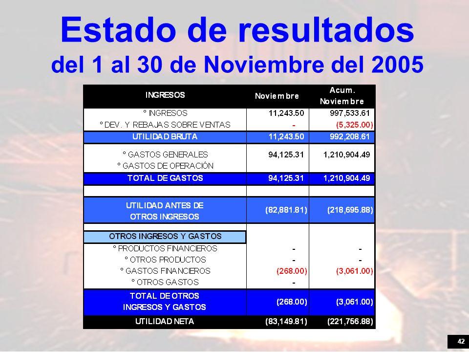 Estado de resultados del 1 al 30 de Noviembre del 2005