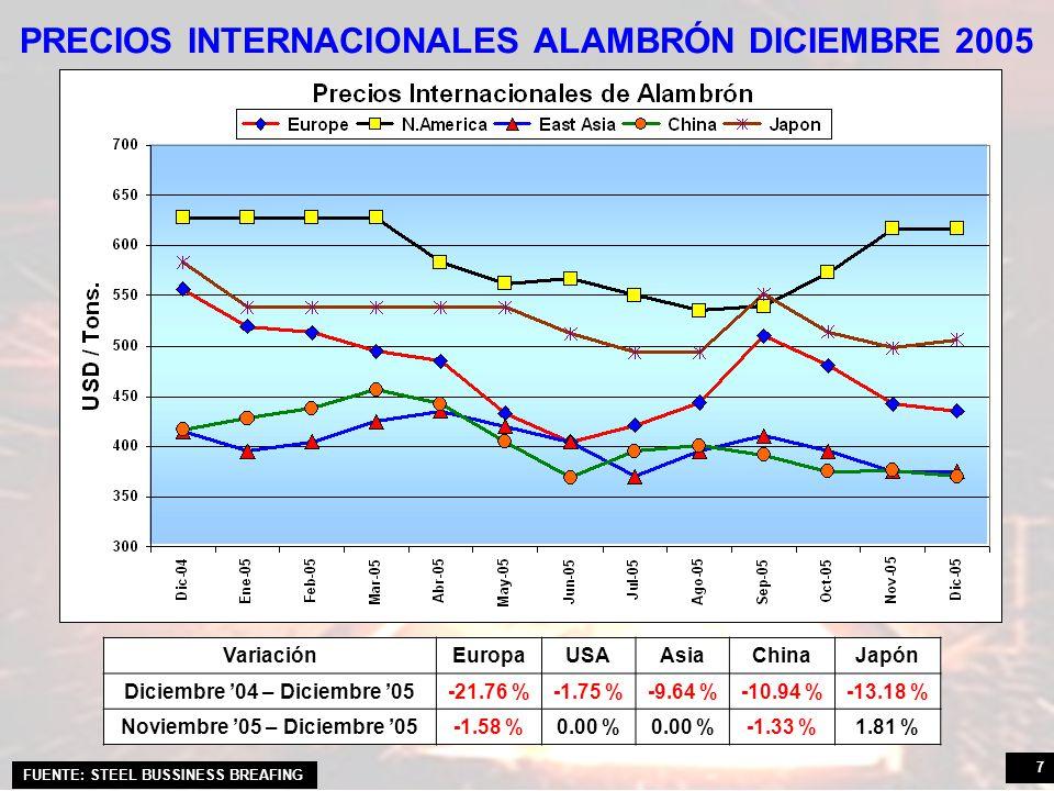 PRECIOS INTERNACIONALES ALAMBRÓN DICIEMBRE 2005
