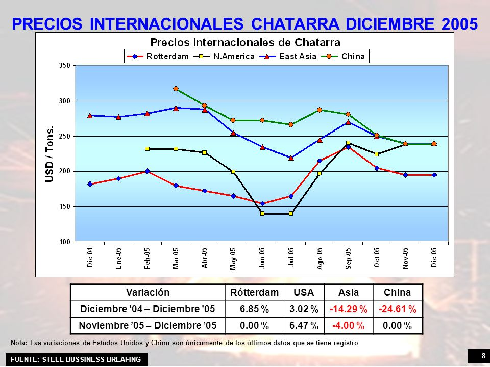 PRECIOS INTERNACIONALES CHATARRA DICIEMBRE 2005