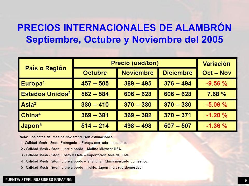 PRECIOS INTERNACIONALES DE ALAMBRÓN Septiembre, Octubre y Noviembre del 2005