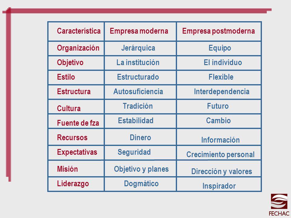 Característica Empresa moderna. Empresa postmoderna. Organización. Objetivo. Estilo. Estructura.
