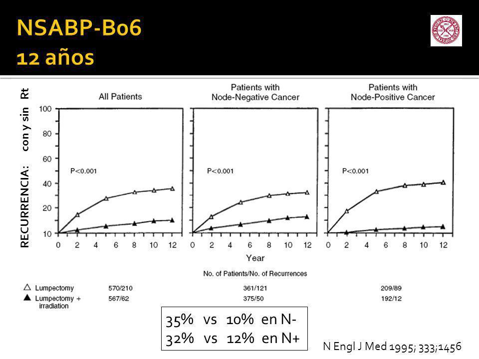 NSABP-B06 12 años 35% vs 10% en N- 32% vs 12% en N+