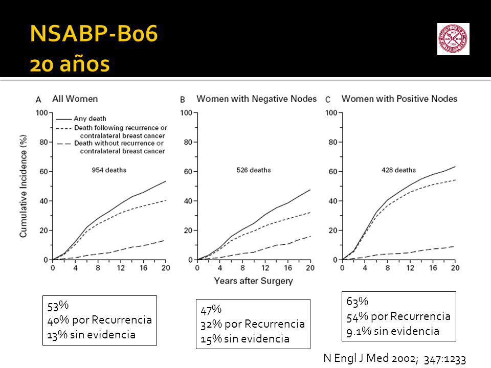 NSABP-B06 20 años 63% 54% por Recurrencia 9.1% sin evidencia 53%