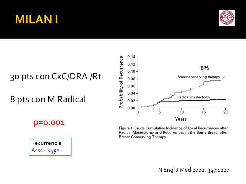 MILAN I 30 pts con CxC/DRA /Rt 8 pts con M Radical p=0.001 8%