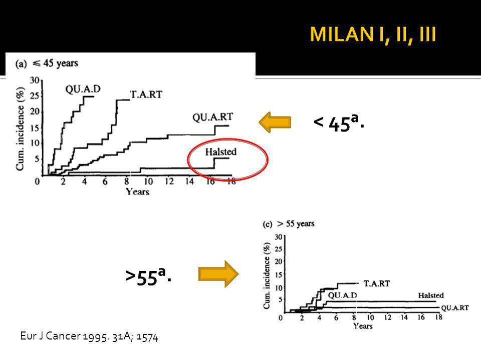 MILAN I, II, III < 45ª. >55ª. Eur J Cancer 1995. 31A; 1574