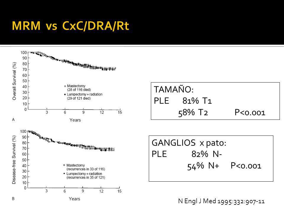 MRM vs CxC/DRA/Rt TAMAÑO: PLE 81% T1 58% T2 P<0.001