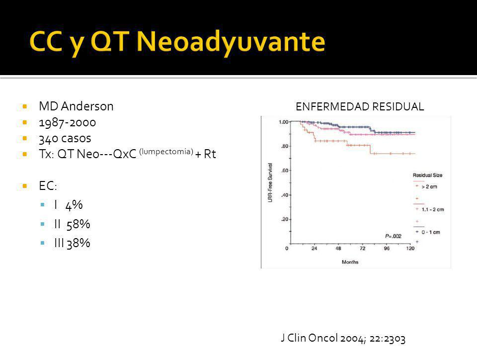 CC y QT Neoadyuvante MD Anderson 1987-2000 340 casos