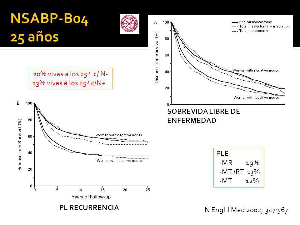 NSABP-B04 25 años 20% vivas a los 25ª c/ N- 13% vivas a los 25ª c/N+