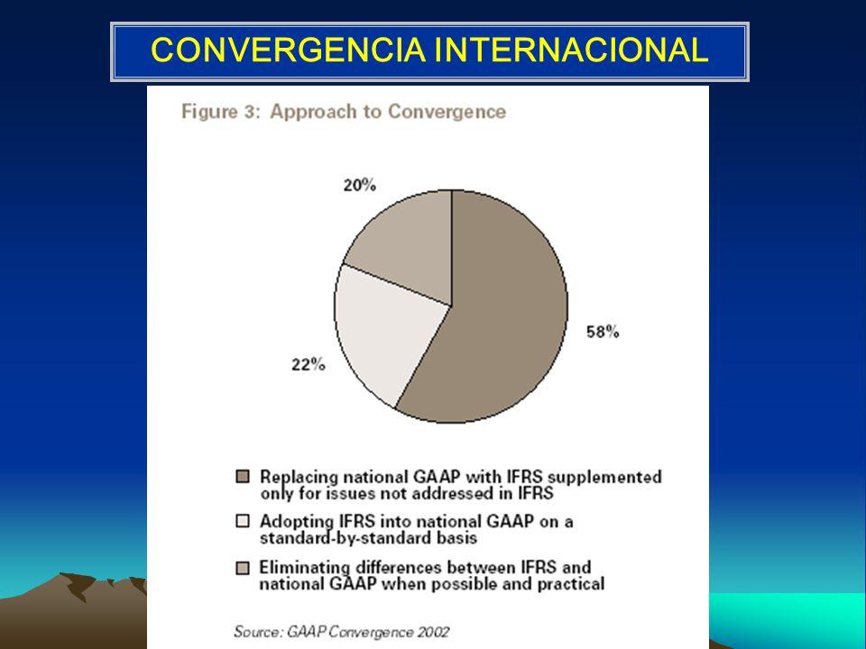 CONVERGENCIA INTERNACIONAL