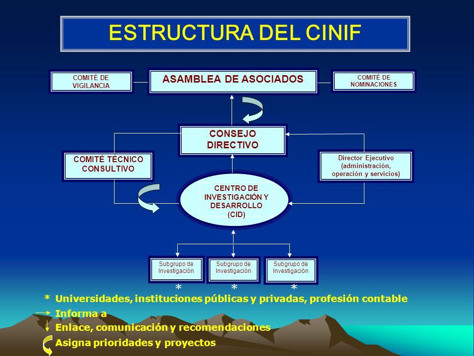 ESTRUCTURA DEL CINIF * * * ASAMBLEA DE ASOCIADOS CONSEJO DIRECTIVO *