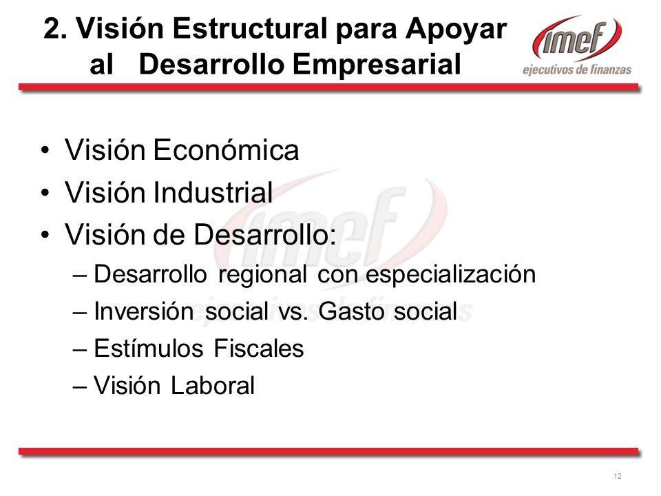 2. Visión Estructural para Apoyar al Desarrollo Empresarial