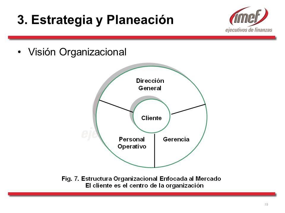 3. Estrategia y Planeación