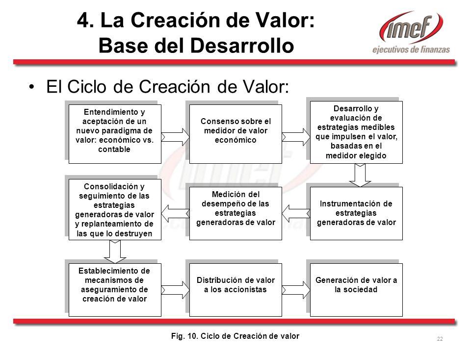 4. La Creación de Valor: Base del Desarrollo