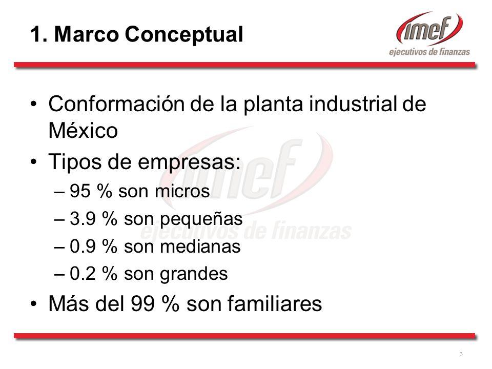 Conformación de la planta industrial de México Tipos de empresas: