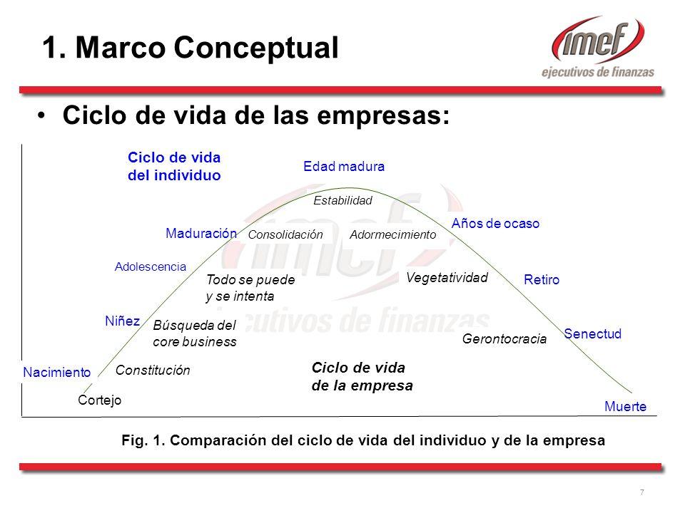 Fig. 1. Comparación del ciclo de vida del individuo y de la empresa
