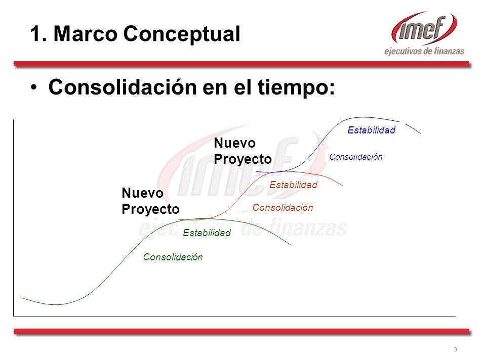 Consolidación en el tiempo: