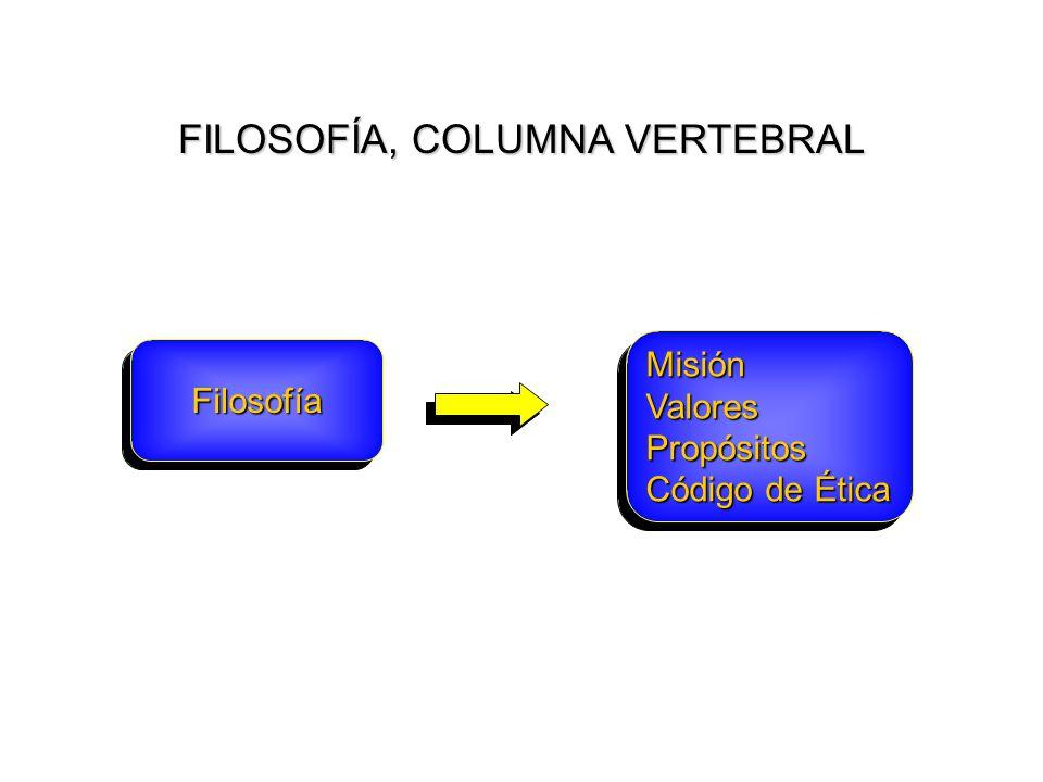 FILOSOFÍA, COLUMNA VERTEBRAL