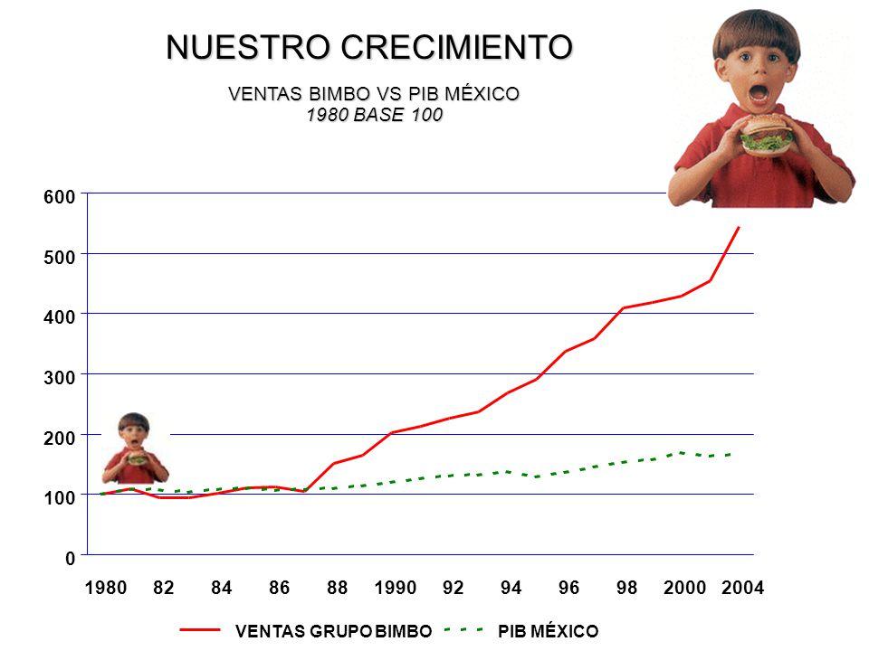 VENTAS BIMBO VS PIB MÉXICO