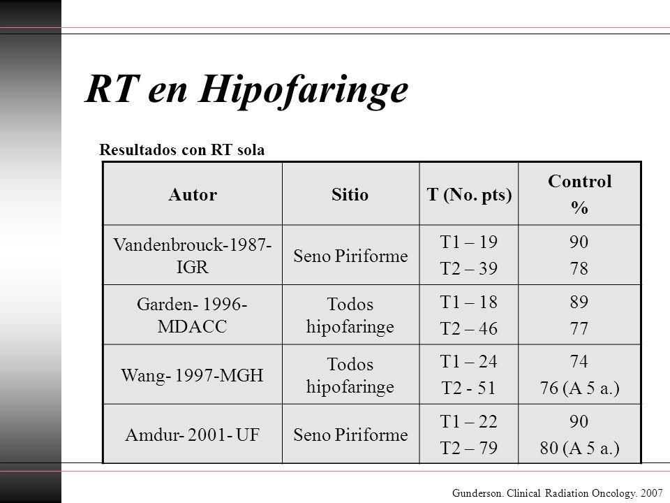 RT en Hipofaringe Autor Sitio T (No. pts) Control %