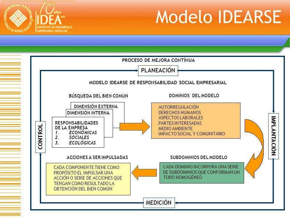 Modelo IDEARSE PLANEACIÓN IMPLANTACIÓN CONTROL MEDICIÓN