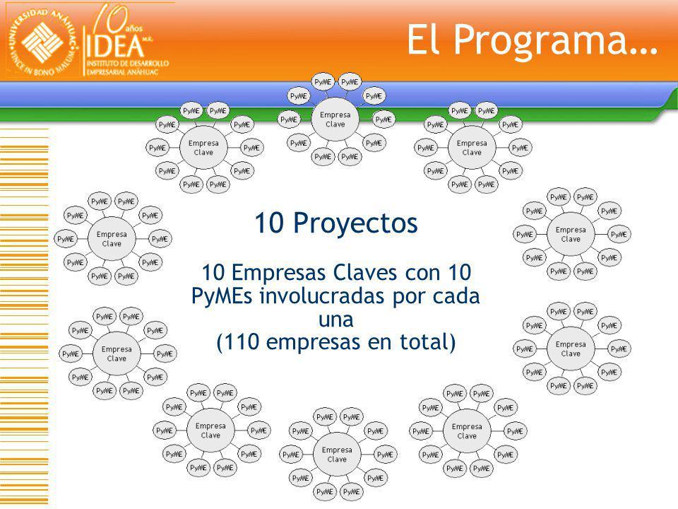 El Programa… 10 Proyectos 10 Empresas Claves con 10 PyMEs involucradas por cada una (110 empresas en total)