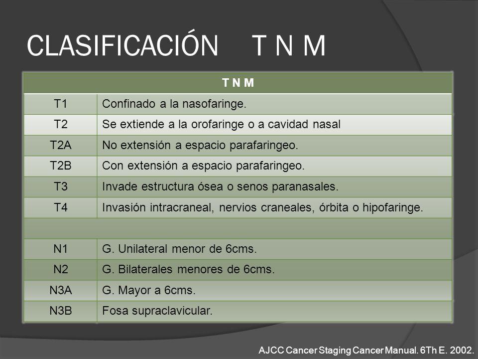 CLASIFICACIÓN T N M T N M T1 Confinado a la nasofaringe. T2