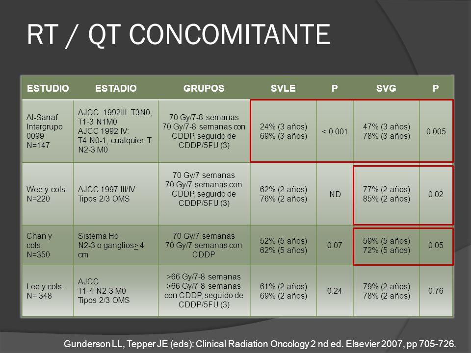RT / QT CONCOMITANTE ESTUDIO ESTADIO GRUPOS SVLE P SVG