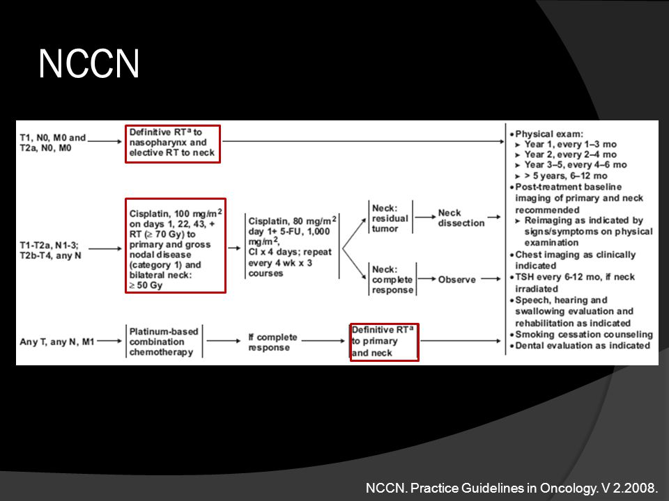 NCCN NCCN. Practice Guidelines in Oncology. V 2.2008.