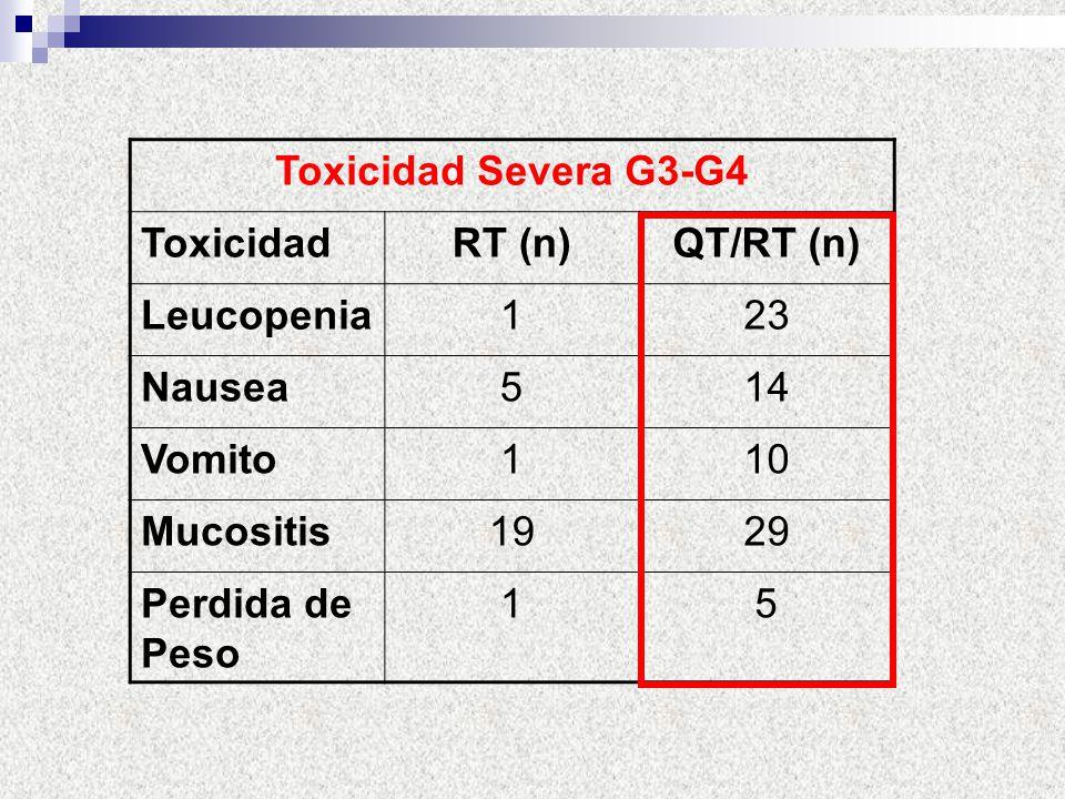 Toxicidad Severa G3-G4 Toxicidad. RT (n) QT/RT (n) Leucopenia. 1. 23. Nausea. 5. 14. Vomito.