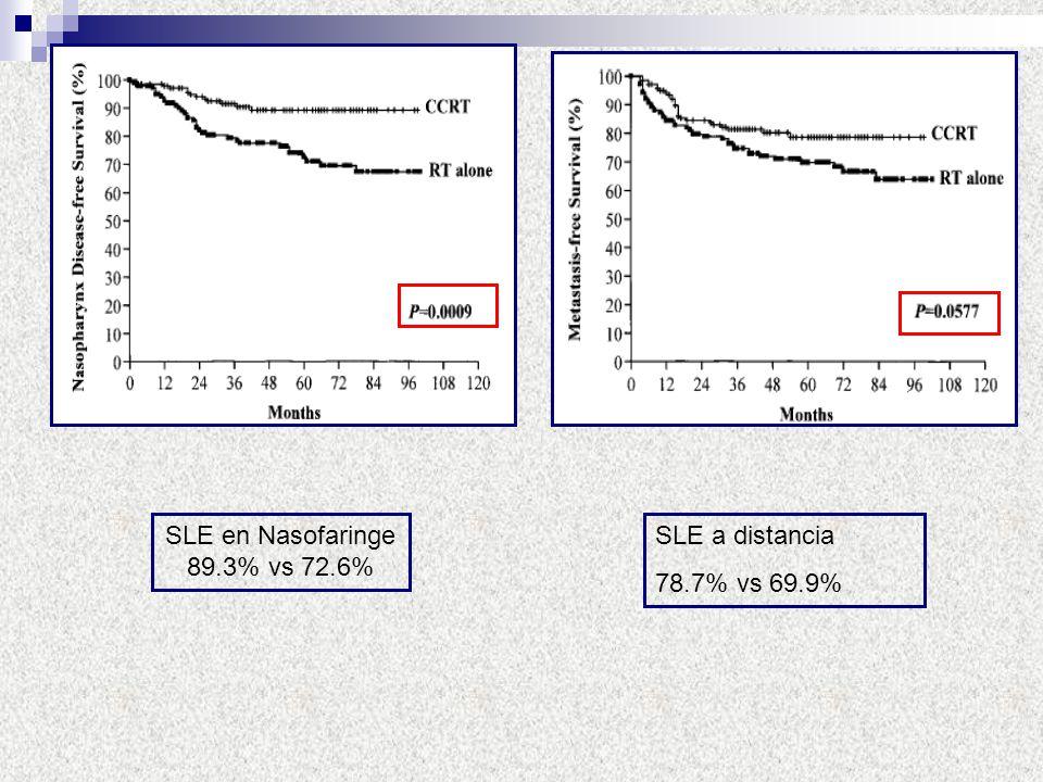 SLE en Nasofaringe 89.3% vs 72.6% SLE a distancia 78.7% vs 69.9%