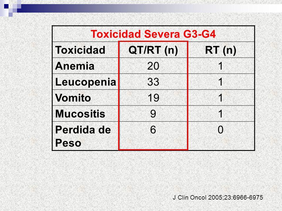Toxicidad Severa G3-G4 QT/RT (n) RT (n)