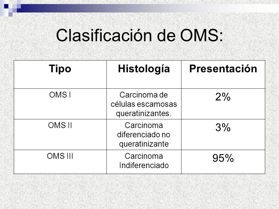 Clasificación de OMS: Tipo Histología Presentación 2% 3% 95% OMS I
