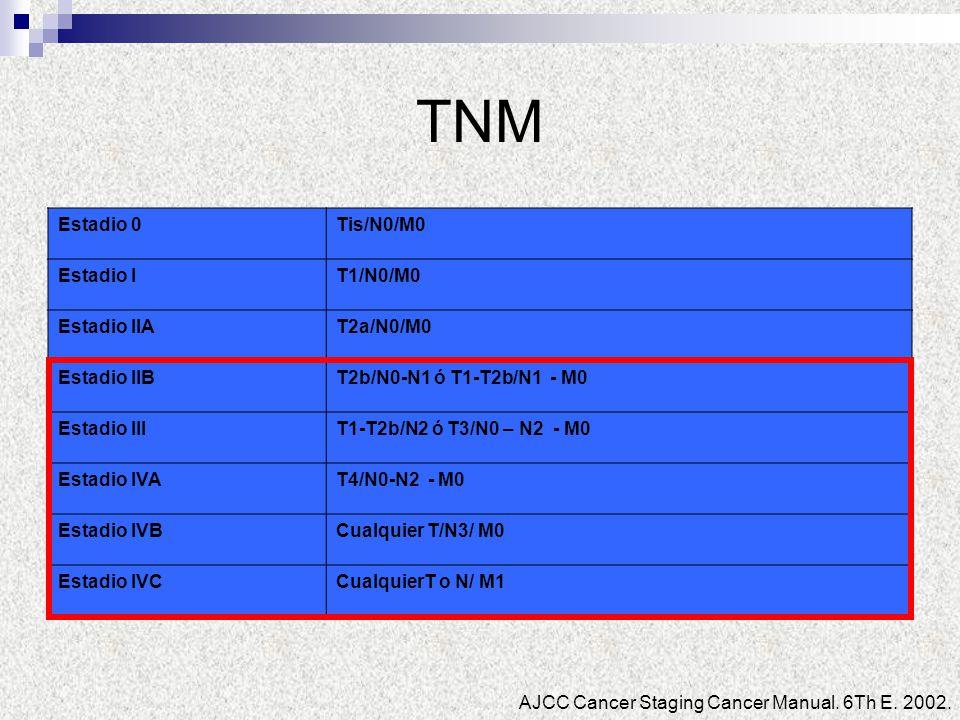 TNM Estadio 0 Tis/N0/M0 Estadio I T1/N0/M0 Estadio IIA T2a/N0/M0