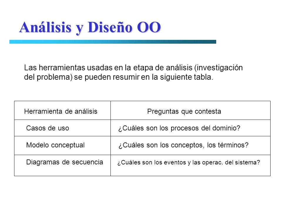Análisis y Diseño OO Las herramientas usadas en la etapa de análisis (investigación. del problema) se pueden resumir en la siguiente tabla.