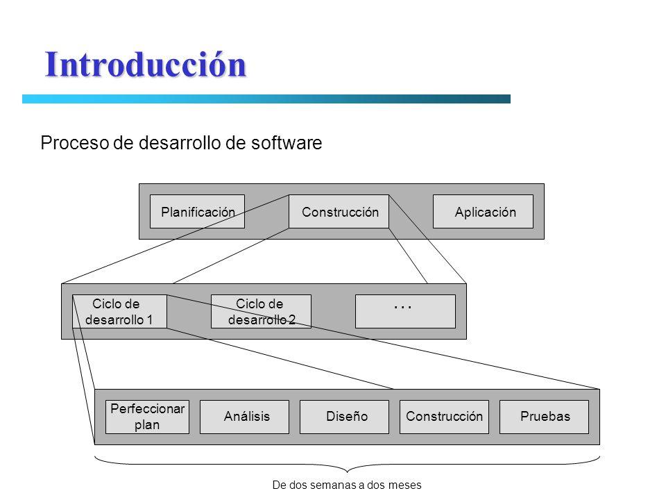 Introducción Proceso de desarrollo de software