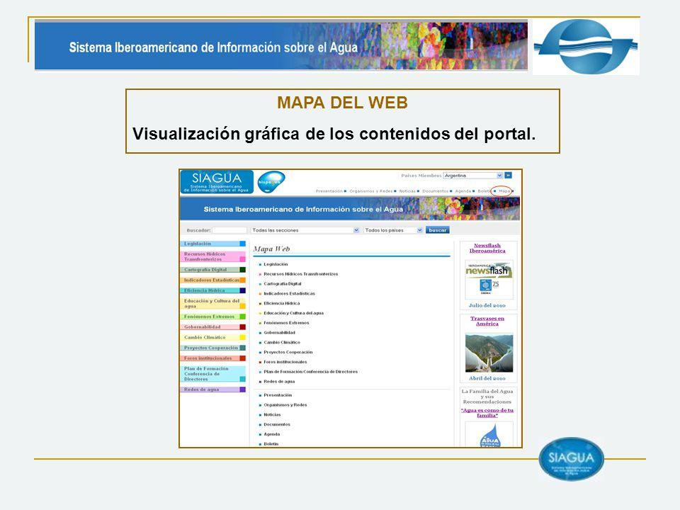 MAPA DEL WEB Visualización gráfica de los contenidos del portal.