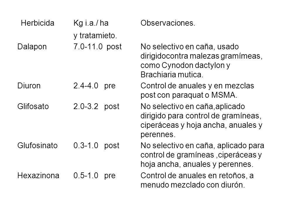 Herbicida Kg i.a./ ha Observaciones.