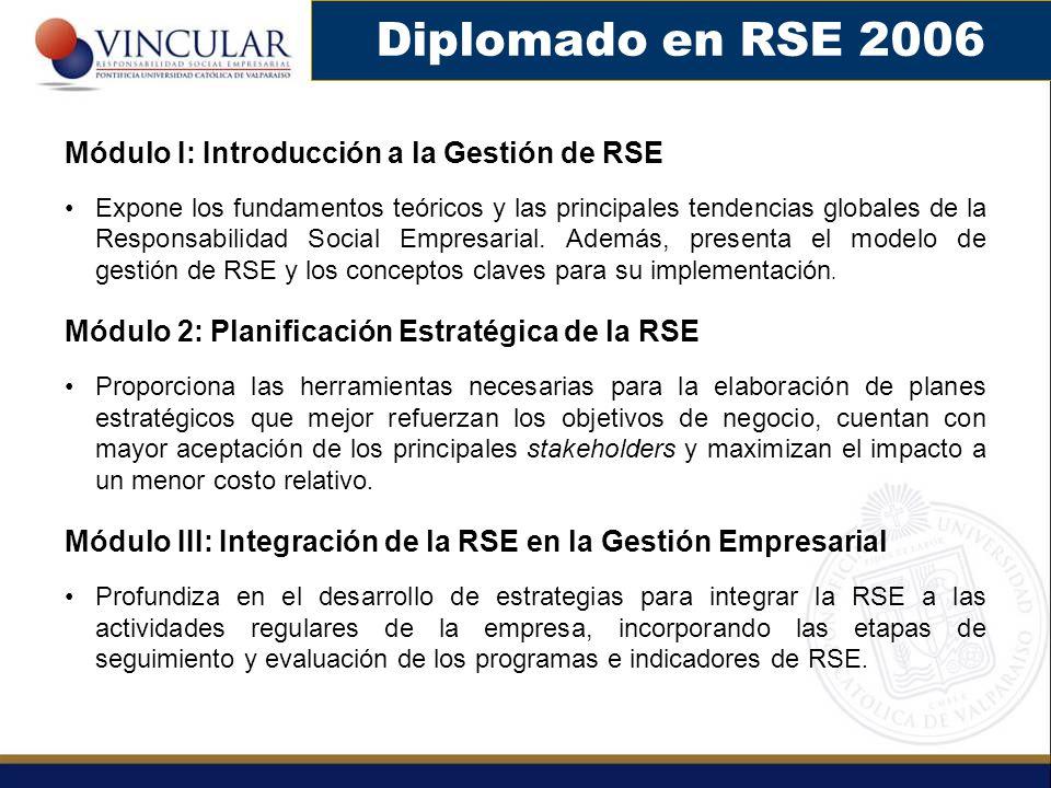 Diplomado en RSE 2006 Módulo I: Introducción a la Gestión de RSE