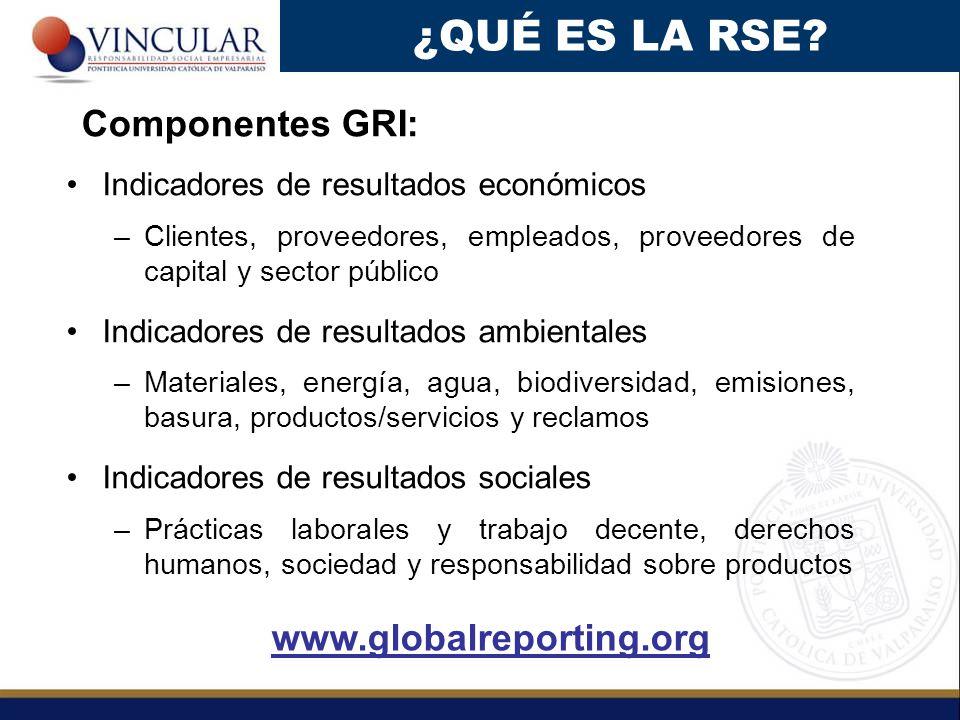¿QUÉ ES LA RSE Componentes GRI: www.globalreporting.org