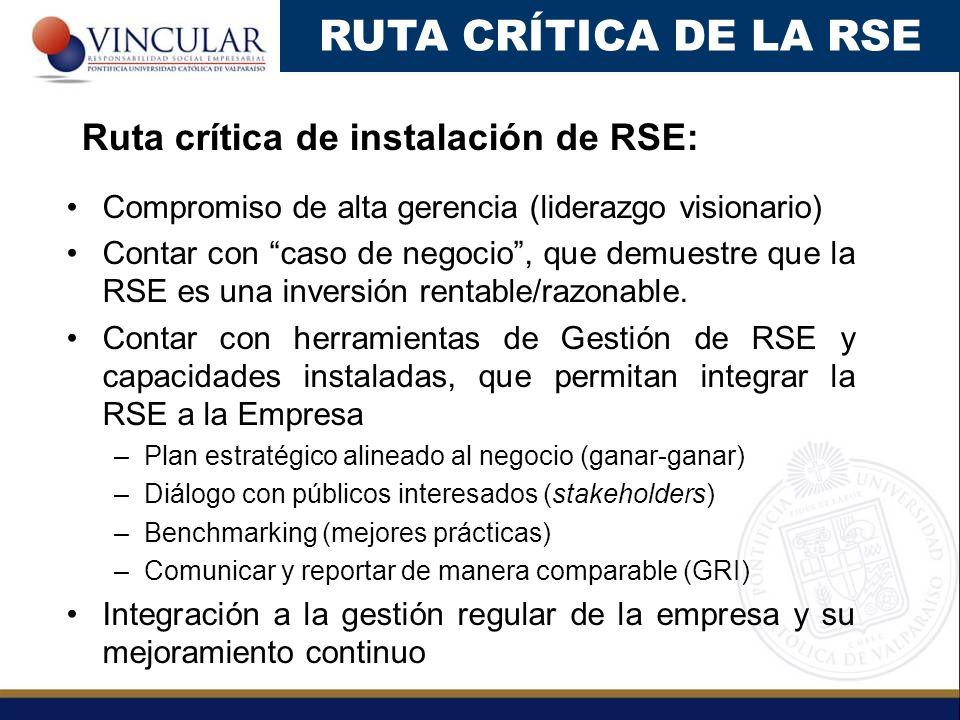 RUTA CRÍTICA DE LA RSE Ruta crítica de instalación de RSE: