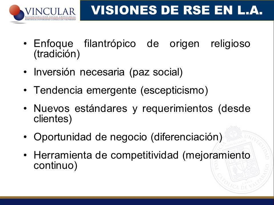 VISIONES DE RSE EN L.A. Enfoque filantrópico de origen religioso (tradición) Inversión necesaria (paz social)