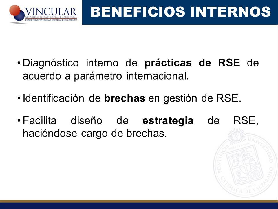 BENEFICIOS INTERNOS Diagnóstico interno de prácticas de RSE de acuerdo a parámetro internacional. Identificación de brechas en gestión de RSE.