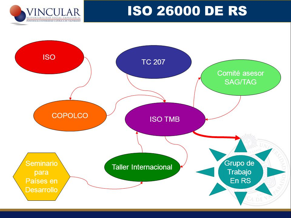 ISO 26000 DE RS ISO TC 207 Comité asesor SAG/TAG COPOLCO ISO TMB