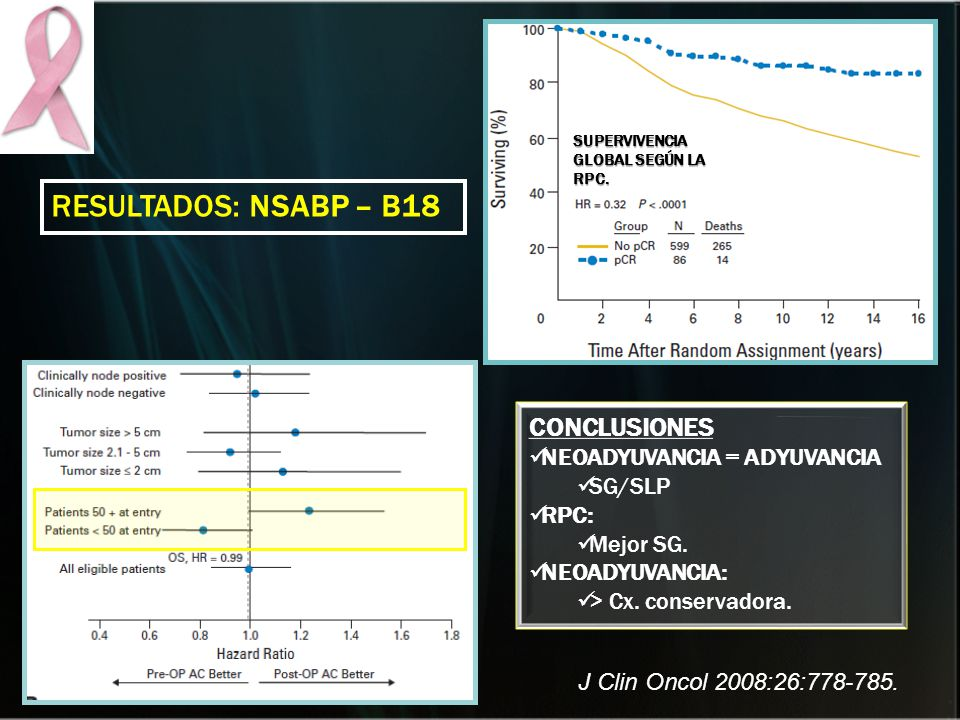 RESULTADOS: NSABP – B18 CONCLUSIONES NEOADYUVANCIA = ADYUVANCIA SG/SLP